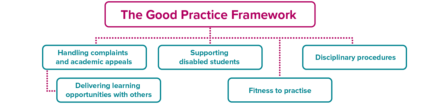Good practice framework Tree