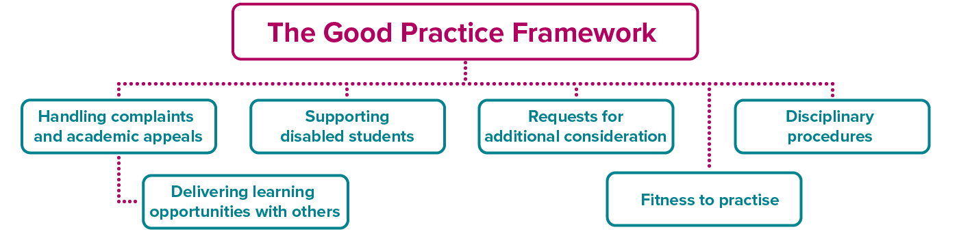 The Good Practice Framework process tree of how the chapters fit together